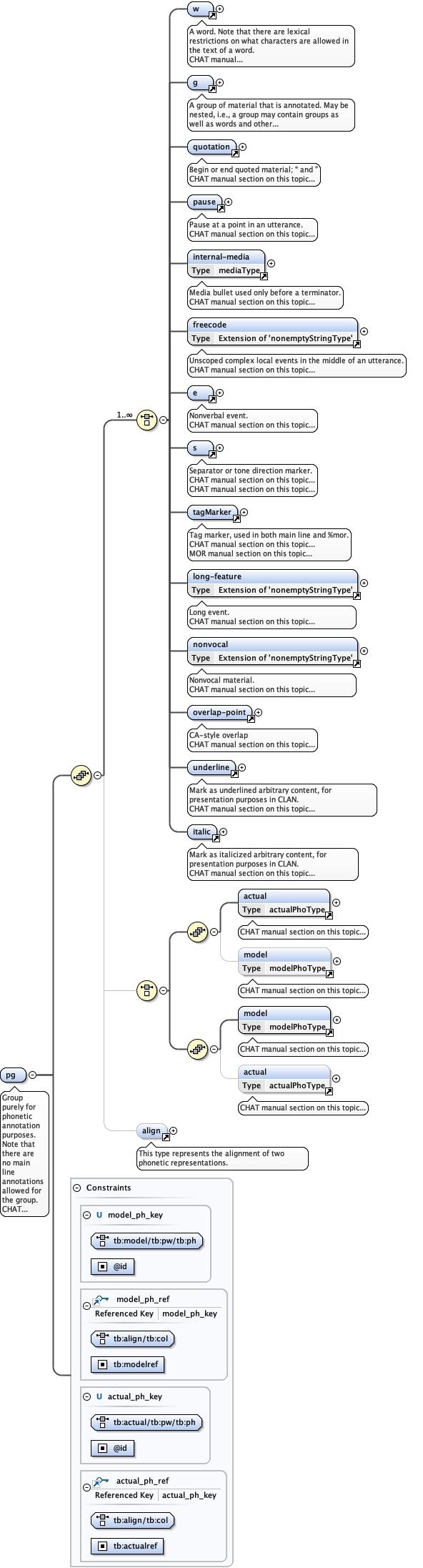 Schema documentation for talkbank.xsd